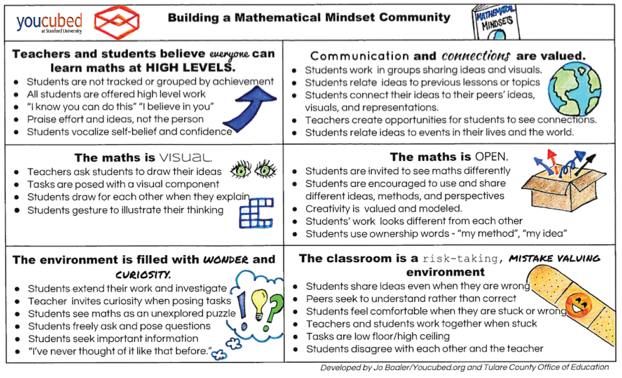 Mathematical Mindsets: Unleashing Students' Potential Through