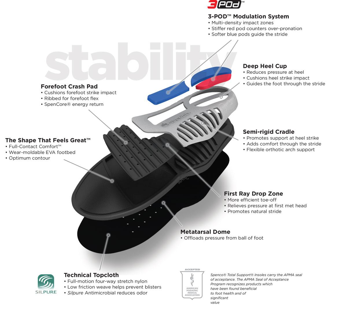 0181f49ba9 Amazon.com: Spenco Total Support Thin Full Length Arch Support ...