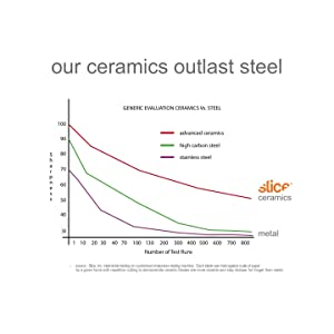 Ceramic blades better than metal