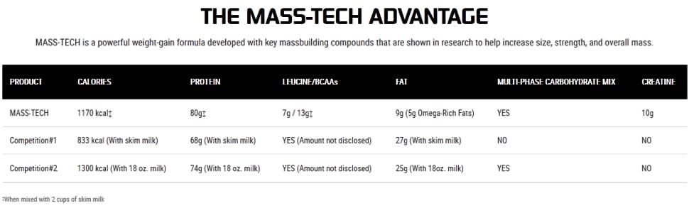 The Mass-Tech Advantage