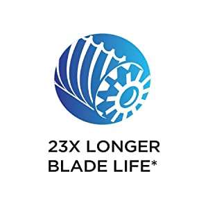 Helical Cutter Blade Lasts 23 Times Longer
