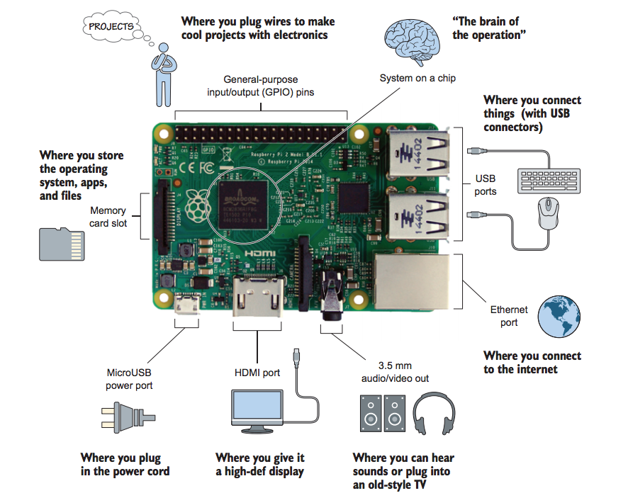 Hello Raspberry Pi!: Python programming for kids and other