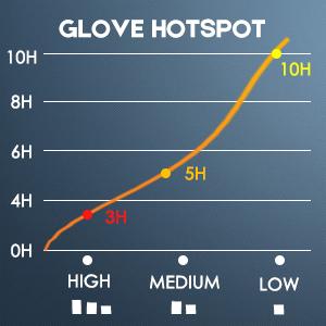 Heated gloves hotspot