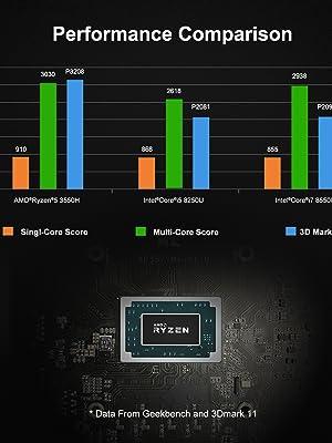 UM300 Mini PC AMD Ryzen 3 3300U Windows 10 Home Mini PC Desktop Computer