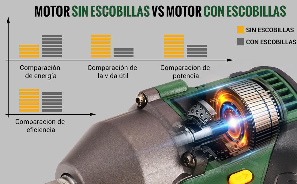 motor sin escobillas