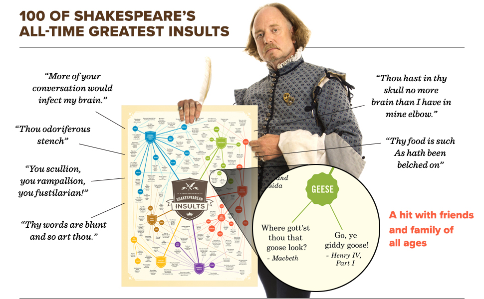 Shakespeare insults shakespearean funny quotes insult hamlet romeo and juliet gift students teacher