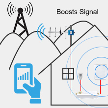 cell signal amplifier for home