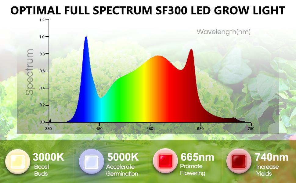grow light indoor plant plants for lights led growing seeds garden lamp spectrum greenhouse house
