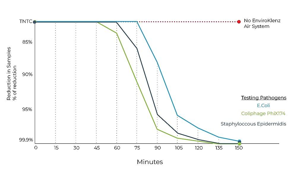 EnviroKlenz Air System Plus vs Virus