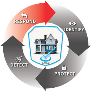 home cyber security, connected devices security, network security