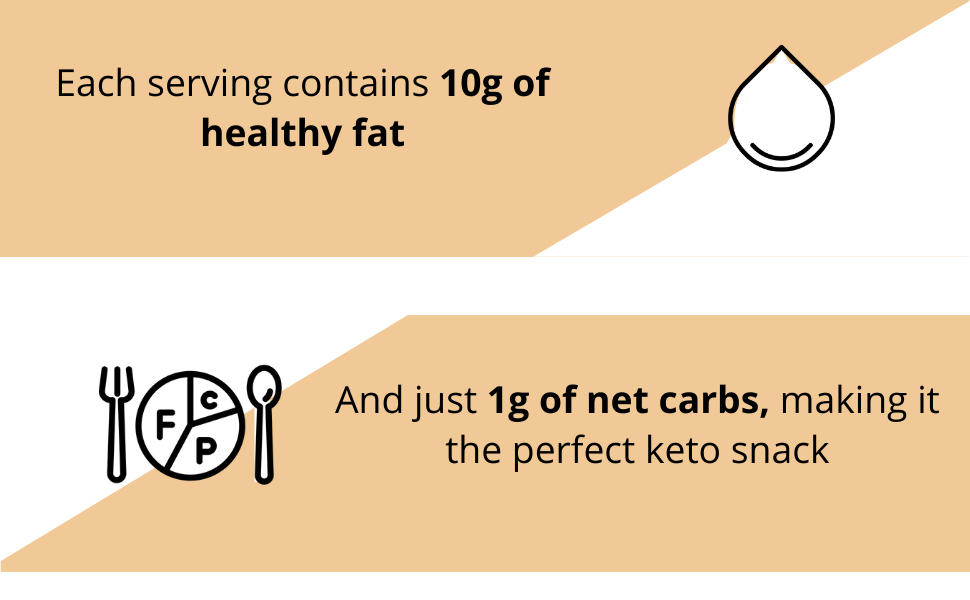 10g of fat 1g net carbs perfect keto snack