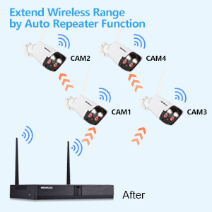 WiFi Repeater Function