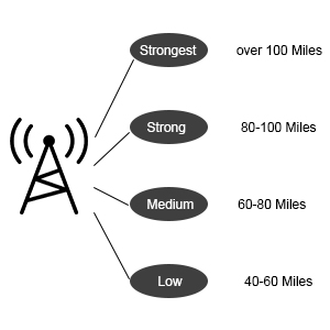 antenna hd