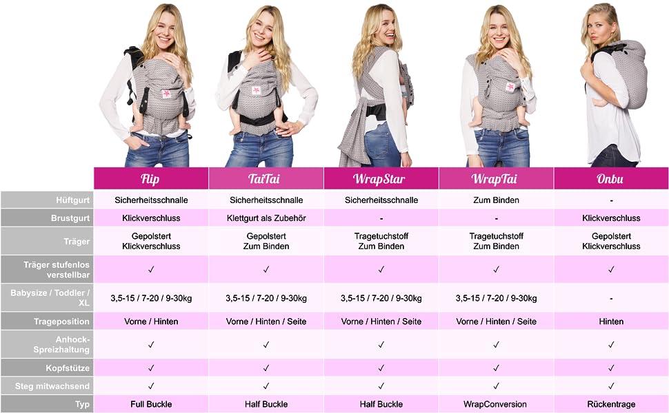 XL Babytrage KOKADI/® TaiTai Erna im Wunderland Kleinkinder bis 30 kg ✓ Ergonomisch ✓ Mitwachsend ✓ Half-Buckle ✓ Bio-Baumwolle ✓ GOTS zertifiziert ✓ GRATIS Beutel
