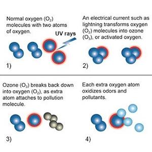 generateur ozone
