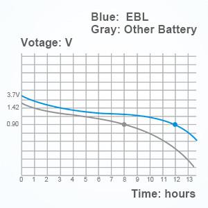 stable 3.7v batteries
