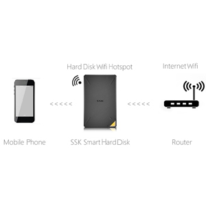 2tb portable wireless external hard drive with wifi external storage drive