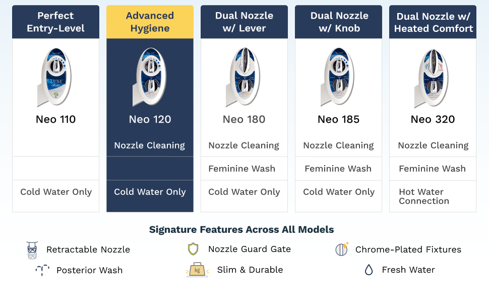 NEO 120 features advanced hygiene with a self-cleaning nozzle.
