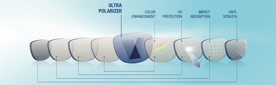 INVU Lens Layer Technology