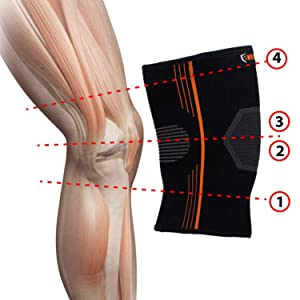 A diagram explaining how NeoAlly's High Compression Knee Sleeve doesn't slip