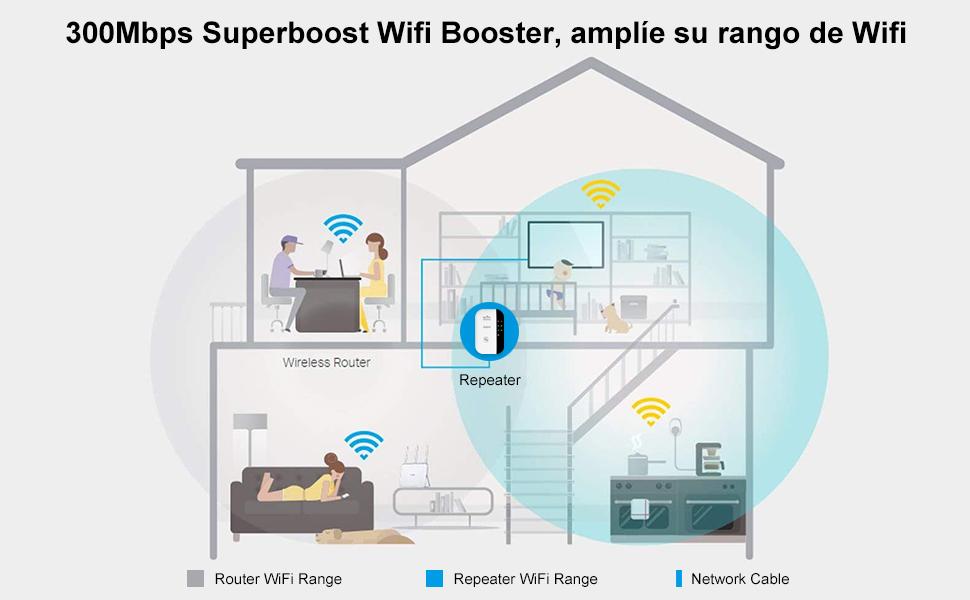 New] Repetidor WiFi inalámbrico,Velocidad 300Mbps Extensor de Red wifi (Botón WPS, modo AP y Repeater, Fácil de configurar, Compatible con Router y Fibra, 1 Puerto 10/100 mbps, antenas internas): Amazon.es: Electrónica