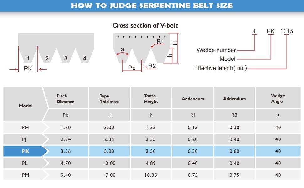 How to judge Serpentine Belt size