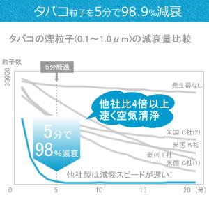 タバコ粒子を5分で98.9%減衰