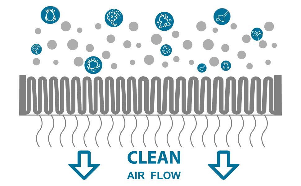 Dust Air Flow