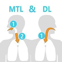 MTL&DTL