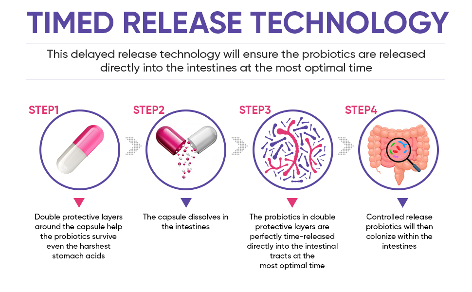 Timed Release Technology