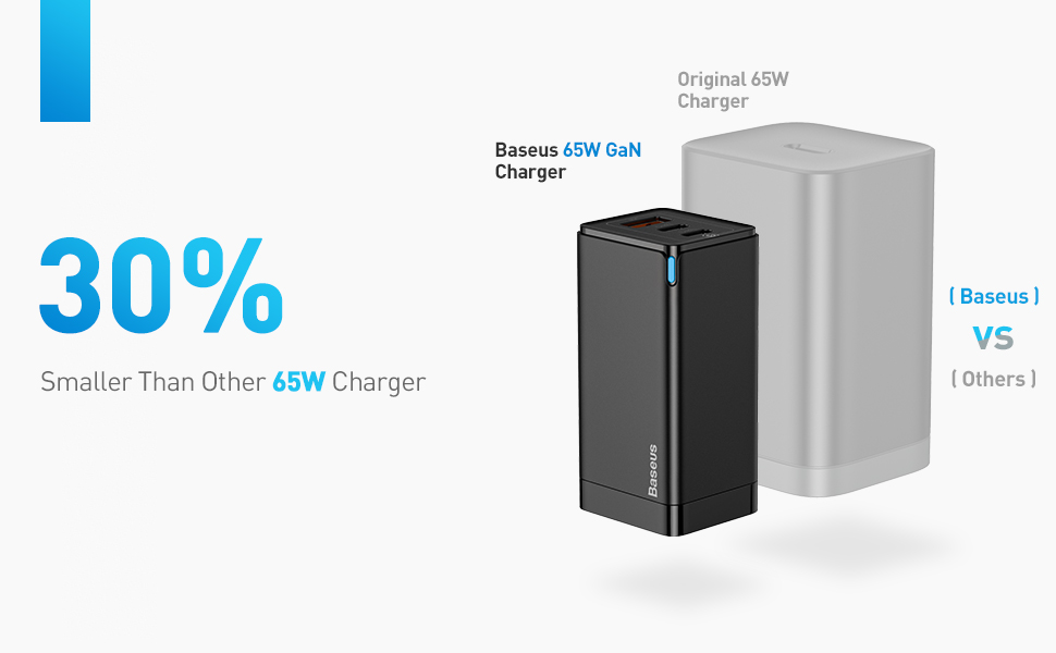 30% Smaller Than Other 65W Charger