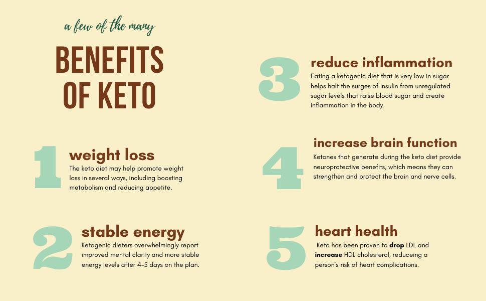 keto, keto bars, keto diet, ketogenic, ketones, high fat, low carb, fat bar, fat bomb, no sugar