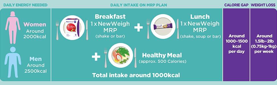 NewWeigh Tasty Meal Plan de reemplazo – Sopa de verduras cremosa 7 sobres en una caja