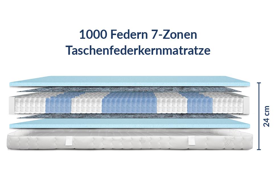 Innenansicht der Matratze inklusive einzelner Schichten
