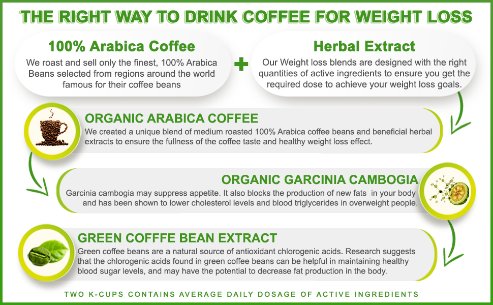 weight loss coffee dor keurig