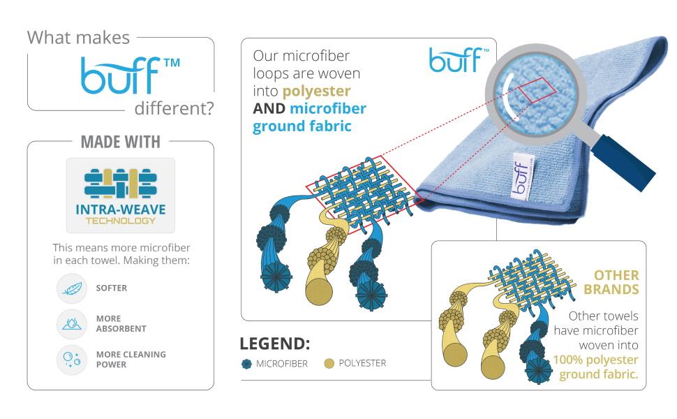 Buff Pro Microfiber Towels