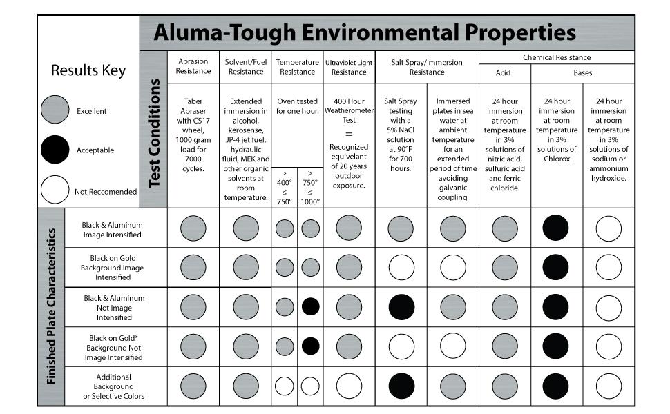 NapTags Aluma-Tough VIN Panel Tag 4 x 1