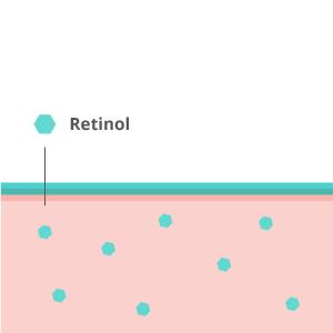 Retinol anti aging
