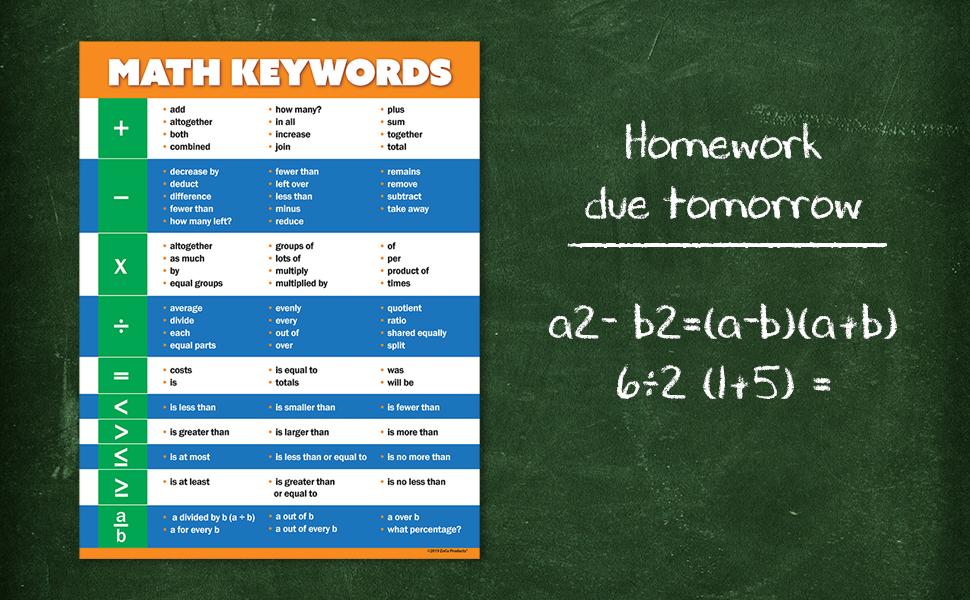 Math Keywords - Algebra Poster
