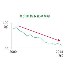 日本人の魚摂取量(1日当たり)は減少中