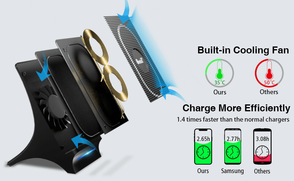Qi Wireless Charger, 7.5W Fast Charging Stand