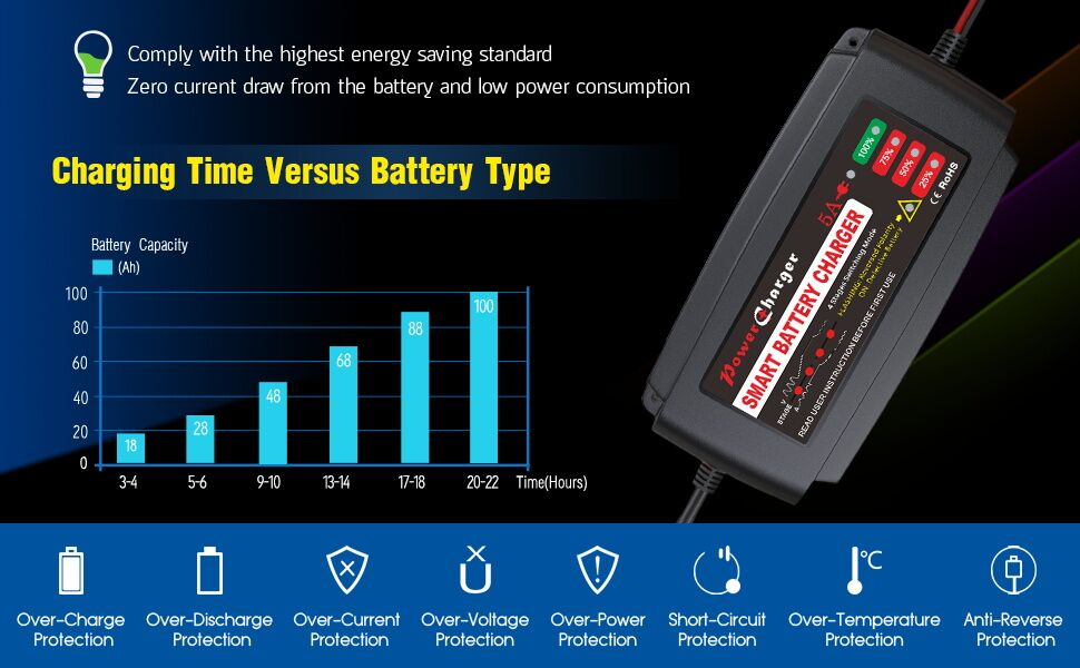 CHARGING TIME VERSUS BATTERY TYPE