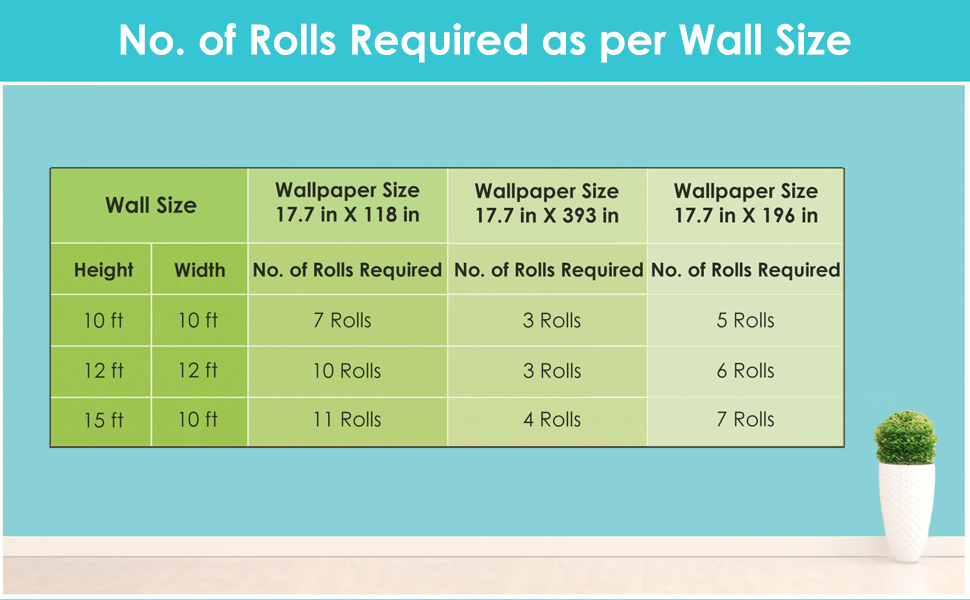 On average, you may need up to 5-7 rolls to cover a wall of size 15 ft by 10 ft