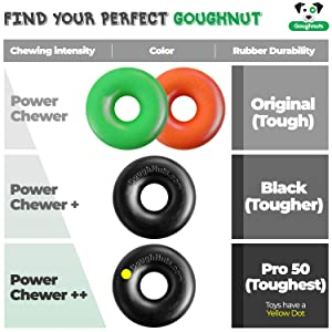 Goughnuts Ring Rubber Toughness