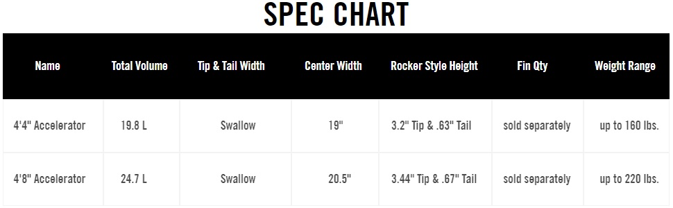 Spec Chart
