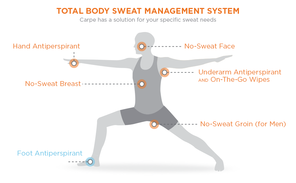 total sweat solution foot