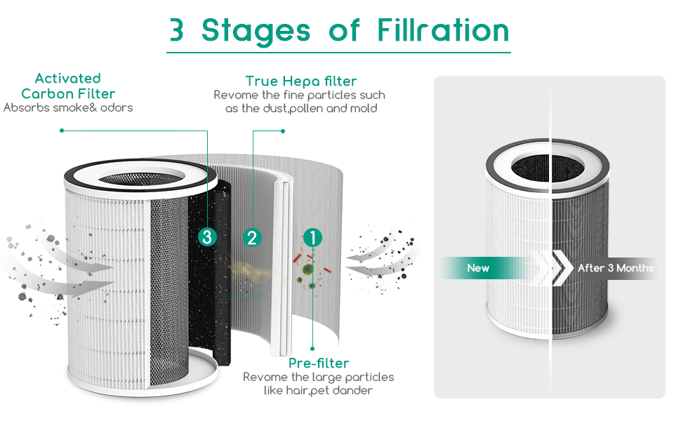 Powerful 3 Stage Filtration System