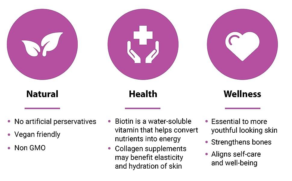 Natural - Non-GMO. Health - Biotin is a water soluble vitamin. Wellness - Strengthen bones