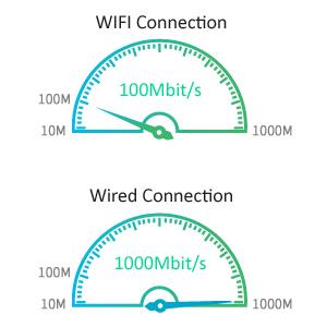 USB C to Lan Ethernet Adapter