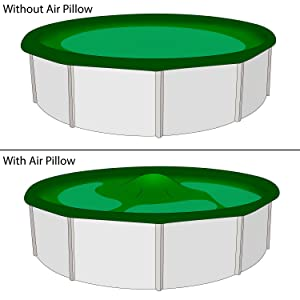 Reduces excess rain, snow, and leaves on your winter cover by puddling the excess water